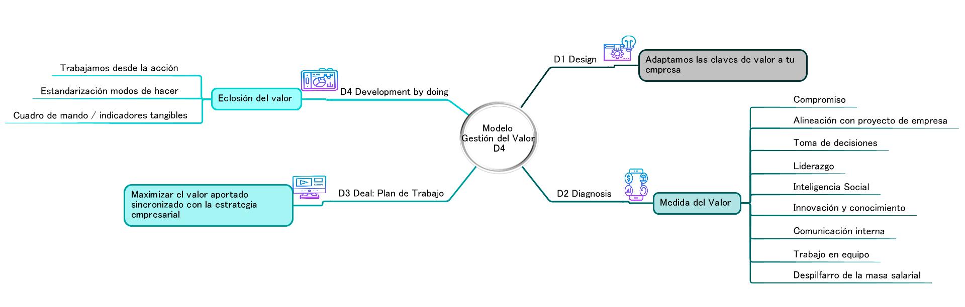 Modelo de Gestión del Valor Chrysalida